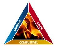 Triangulo do fogo - Agentes Extintores