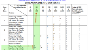 dimensionamento-do-sesmt