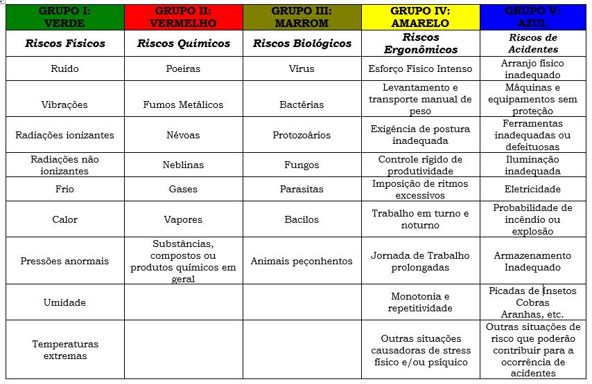 Tabela dos Riscos Ambientais