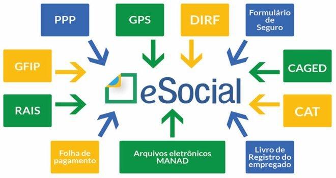 O que é E-social? E quais são os seus benefícios?