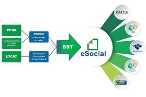Quais são os eventos de Saúde e Segurança do Trabalho no E-social?