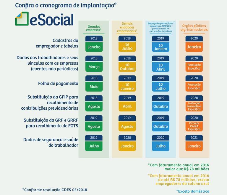 O E-social é obrigatório para todas as empresas?